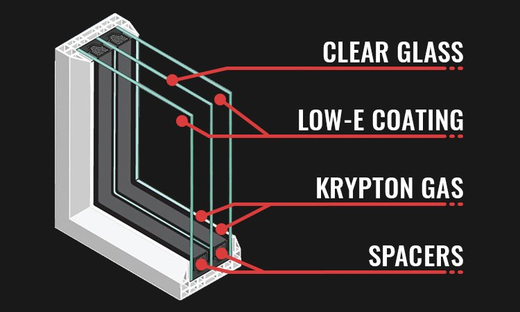 Components of a triple-pane window.